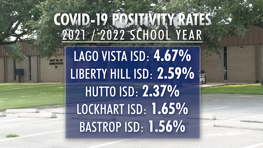 The highest positivity rates among students as of August 30, 2021. (Data: Christopher Adams/KXAN)
