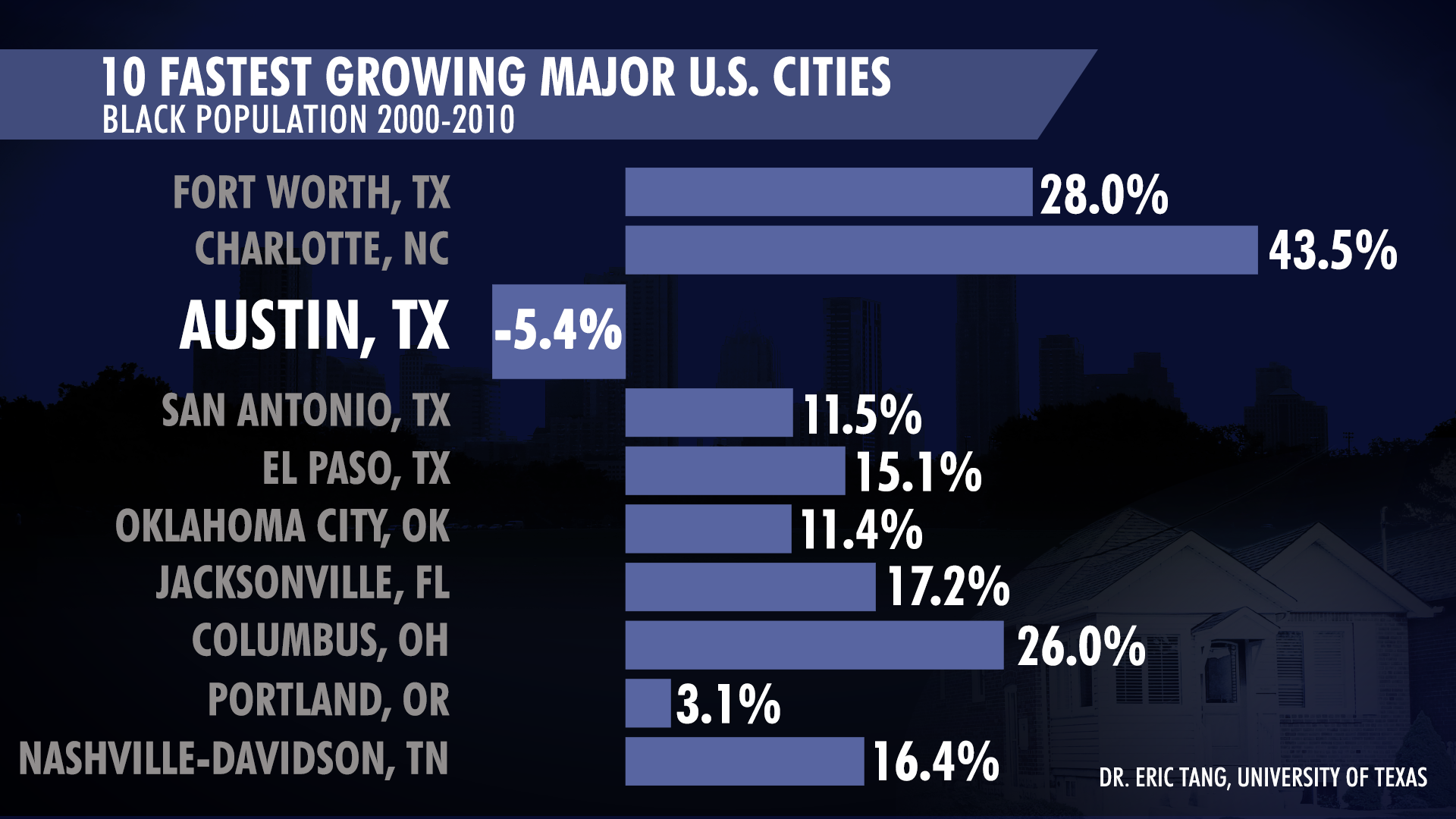 This chart from Dr. Eric Tang represents African-American population growth and general population growth for the 10 fastest-growing major cities in the United States from 2000-2010.  While most cities saw an increase in the Black population -- from 28% in Fort Worth to 43% in Charlotte North Carolina, 11.5% in San Antonio, 15.1% in El Paso, 11.4% in Oklahoma, 17.2% in Jacksonville, Florida, 26.0% in Columbus Ohio, 3.1% in Portland Oregon and 16.4% in Nashville-Davidson Tennessee -- Austin saw a decline of 5.4%.