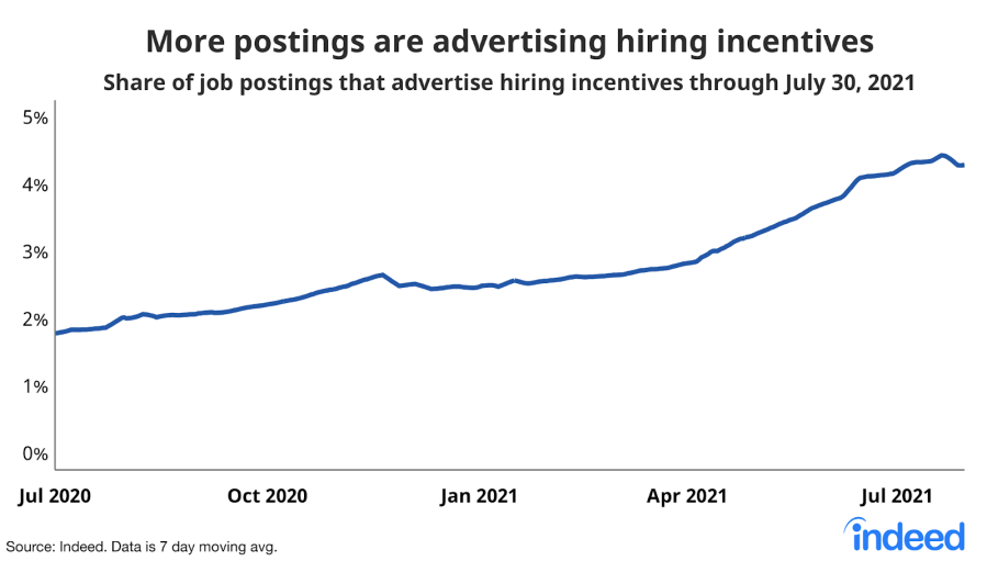 This line graph indicates the increase in job posts that offer hiring incentives. (Source: Indeed)