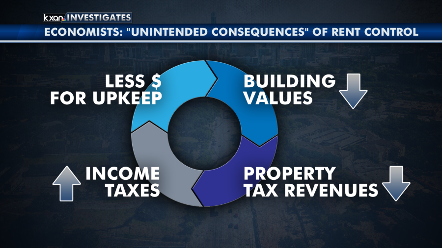 Experts with the Texas Real Estate Center explained why most economists agree on the unintended consequences of rent control. (KXAN Graphic)