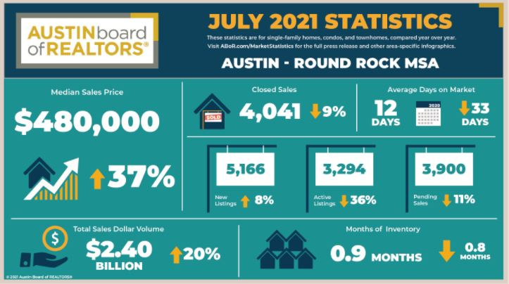 A snapshot of the Austin-Round Rock MSA housing market that includes a five-county area around Central Texas, courtesy of the Austin Board of Realtors