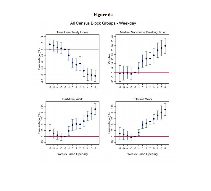 Figure from School Reopenings, Mobility, and COVID-19 spread: Evidence from Texas, a study from researchers from the University of Kentucky