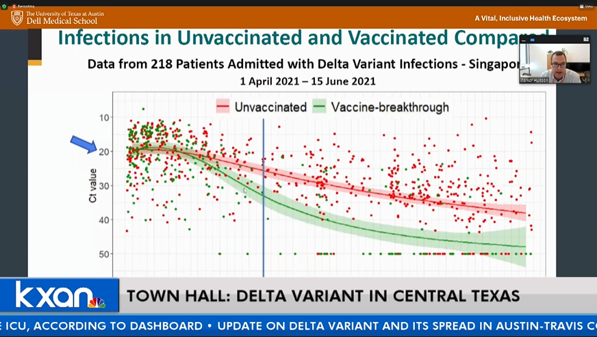 Graph showing viral loads for vaccinated vs. unvaccinated individuals over time (Courtesy Dell Medical School)