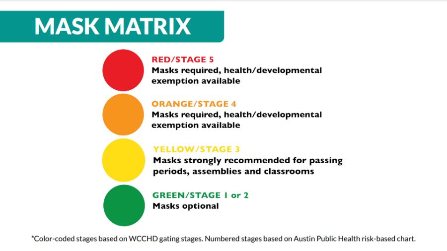 Proposed mask matrix from RRISD Superintendent Dr. Hafedh Azaiez (Round Rock ISD Board Documents)