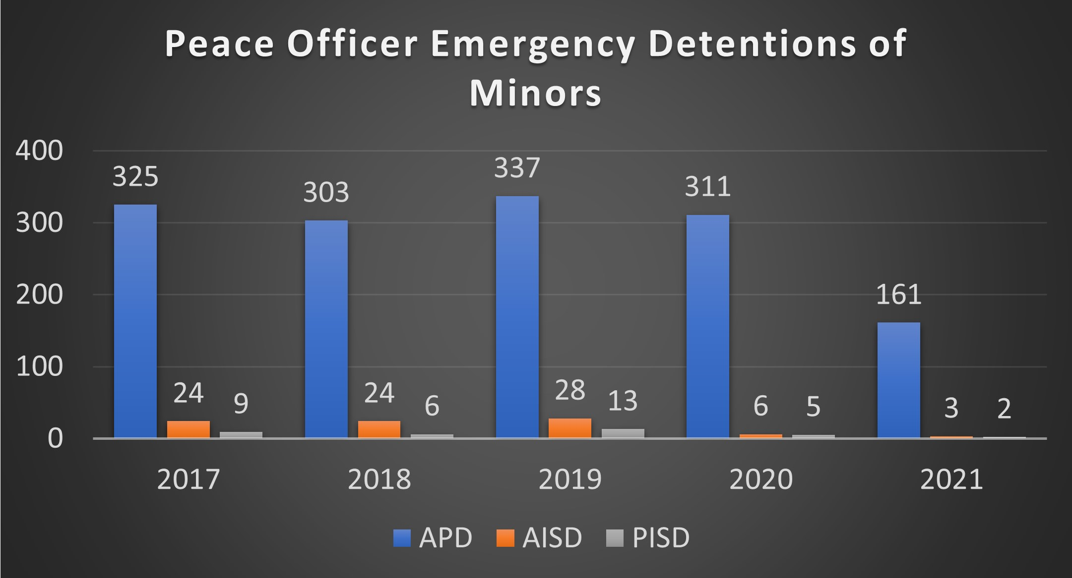 Graph showing a majority of POEDs of minors come from the Austin Police Department