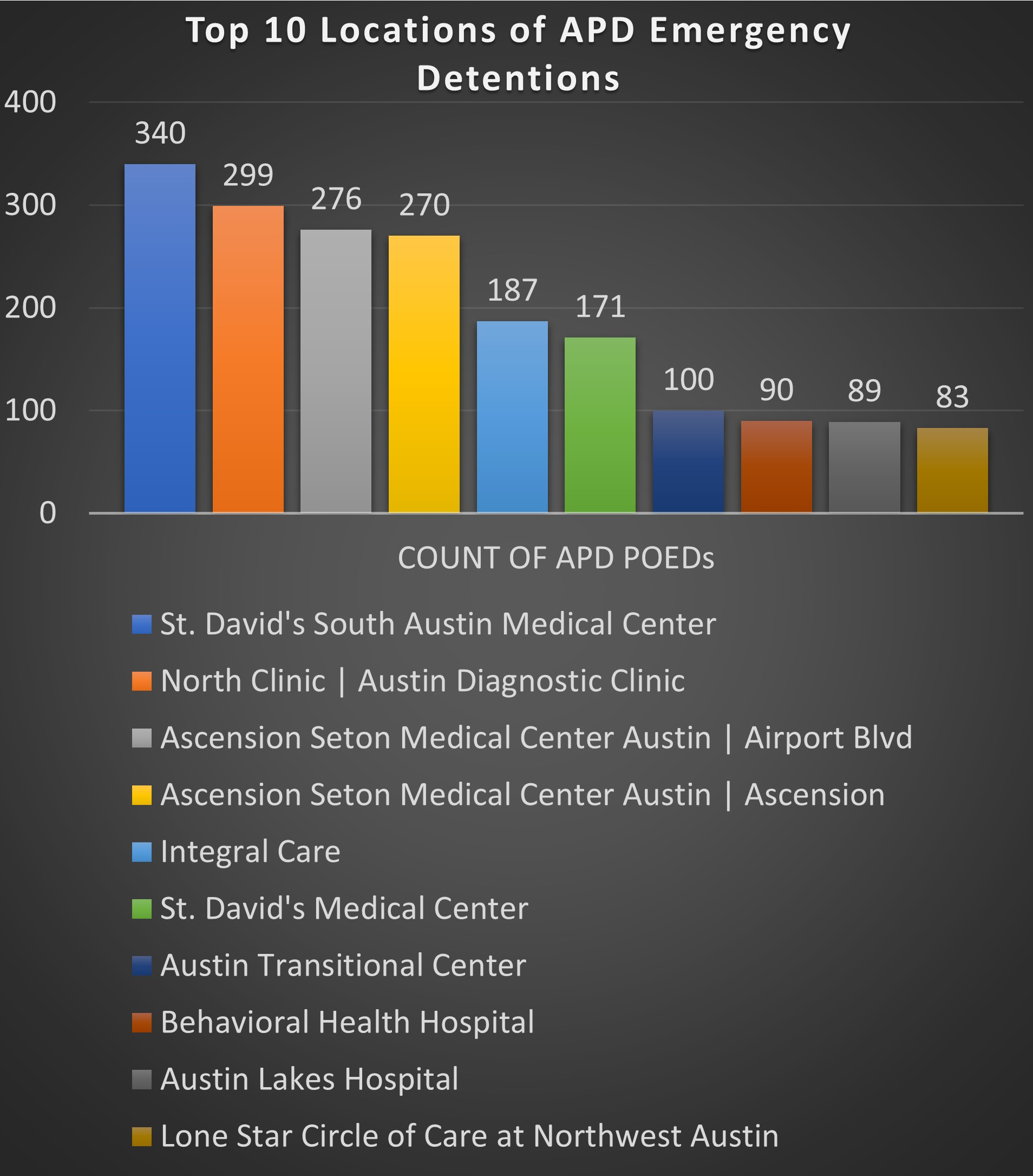 Graph showing the top 10 locations are: St. David's South Austin Medical Center, North Clinic/Austin Diagnostic Clinic, Ascension Seton Medical Center, Integral Care, St. David's Medical Center, Austin Transitional Center, Behavioral Health Hospital, Austin Lakes Hospital, Lone Star Circle of Care at Northwest Austin