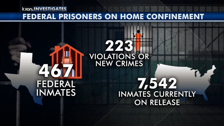 Federal prisoners on home confinement (KXAN Graphic)