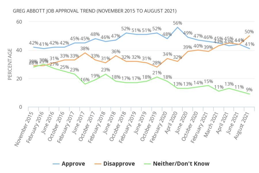 Gov. Greg Abbott's job approval trend from November 2015 to August 2021 (Texas Politics Project at UT Austin)