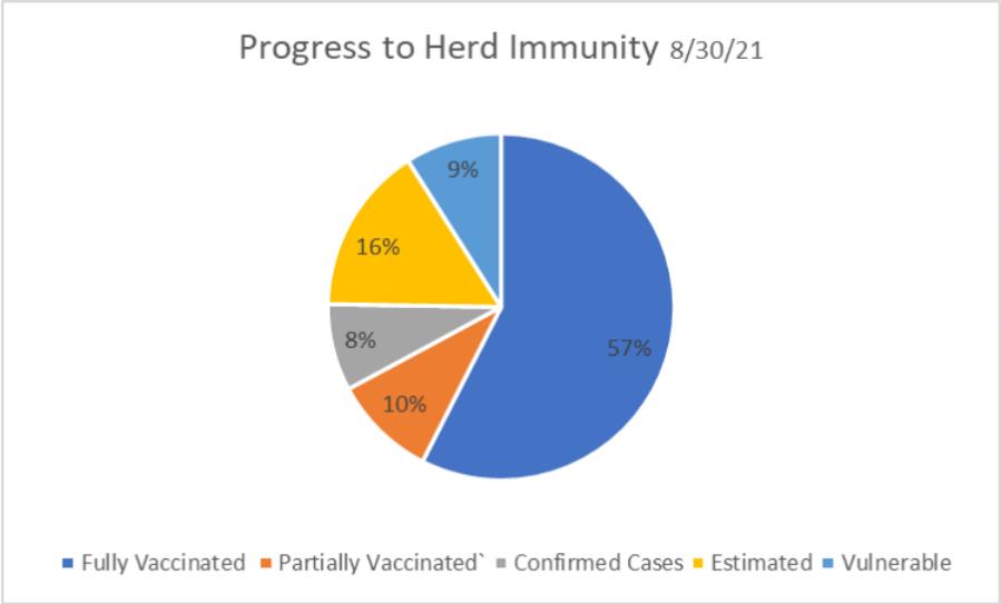 Graph shows progress to herd immunity