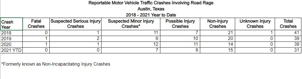 TxDOT shared these numbers of crashes involving road rage for the past few years.