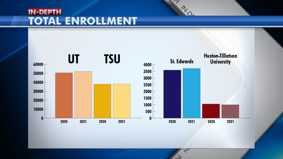 A graph showing the increase in enrollment numbers at Central Texas institutions of higher education.