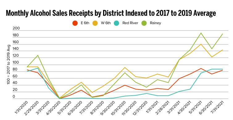 This graph from the Downtown Austin Alliance shows a larger increase in alcohol sales for the Rainey and West 6th Street districts than East 6th Street and Red River. (Source: Downtown Austin Alliance)